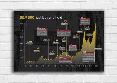 Börsenhistorie